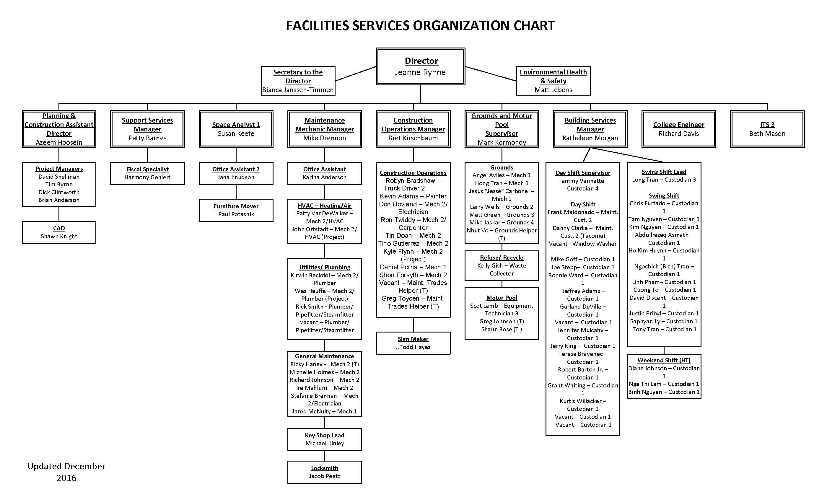 Facilities Org Chart 1 December2016 Jpg The Evergreen