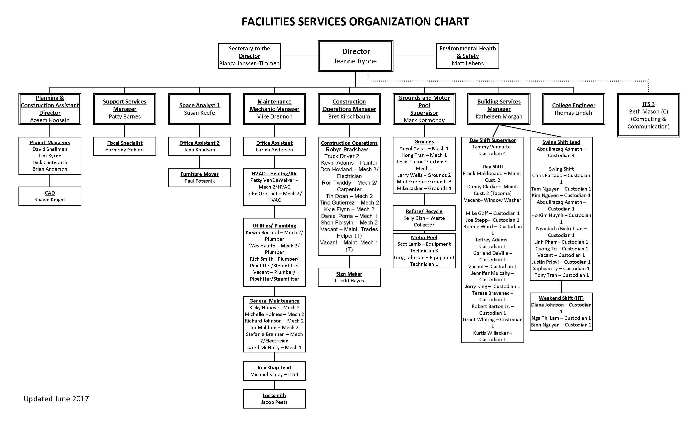 Org Chart August 2017