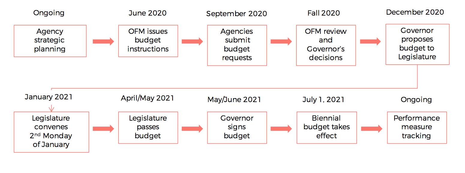 OFM Budget Process