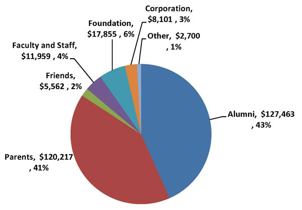 Evergreen Annual Fund Donors Pie Chart Image