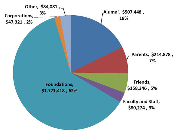 Foundation Donors Pie Chart Image