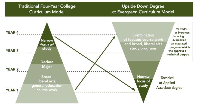 Diagram of Upside Down degree