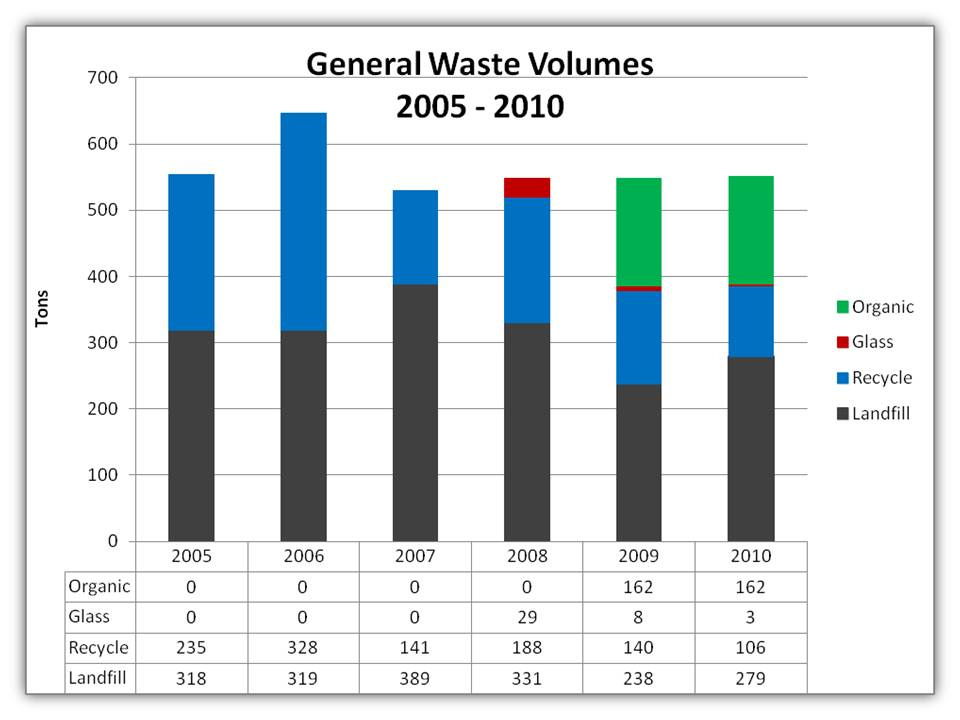 Historical waste volumes